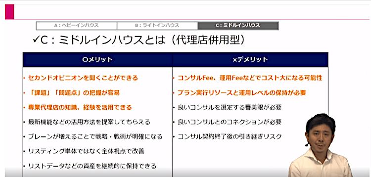 Webマーケティング実行体制12|LISKUL