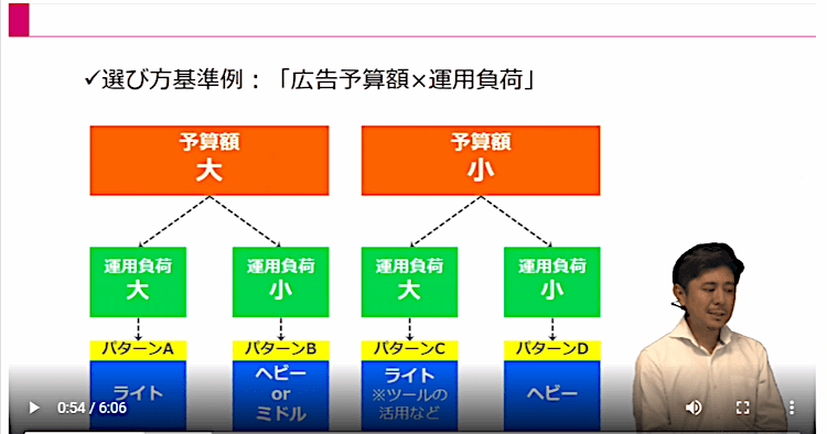Webマーケティング実行体制13|LISKUL