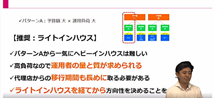 Webマーケティング実行体制14|LISKUL