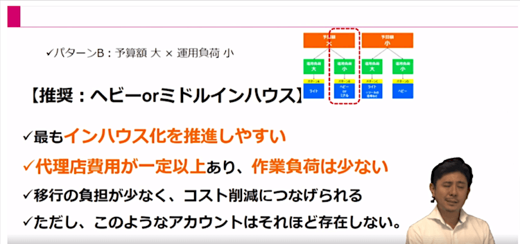 Webマーケティング実行体制15|LISKUL