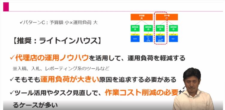 Webマーケティング実行体制16|LISKUL