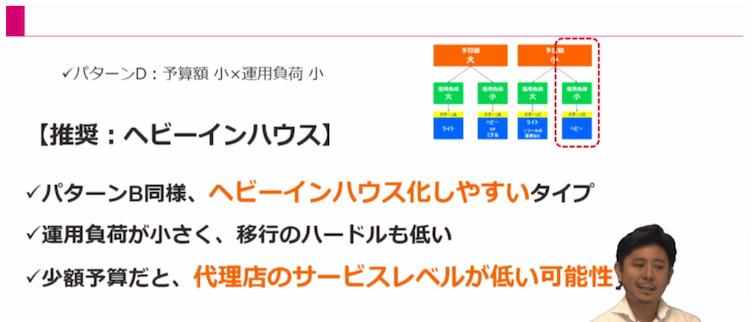 Webマーケティング実行体制17|LISKUL